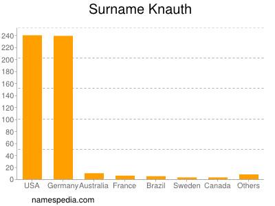 Surname Knauth