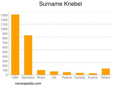 Surname Knebel