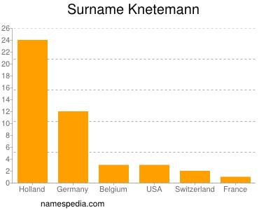 Surname Knetemann