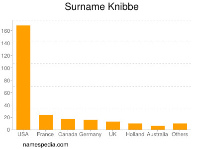 Surname Knibbe