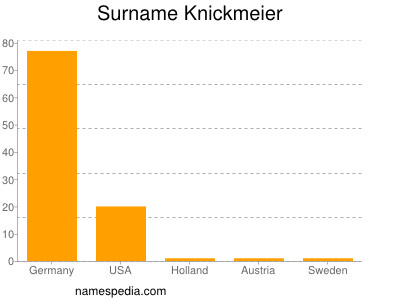 Surname Knickmeier