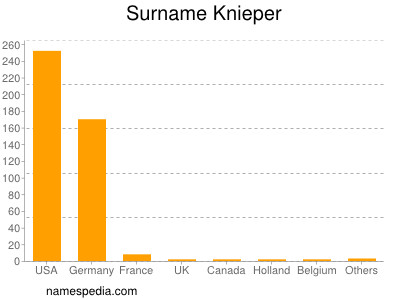 Surname Knieper