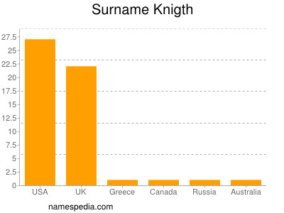 Surname Knigth