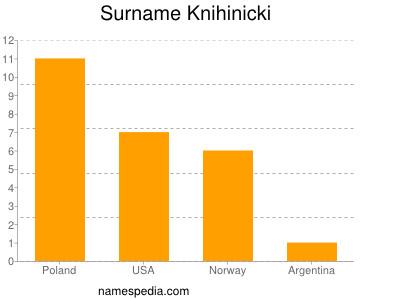 Surname Knihinicki