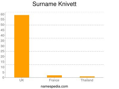 Surname Knivett