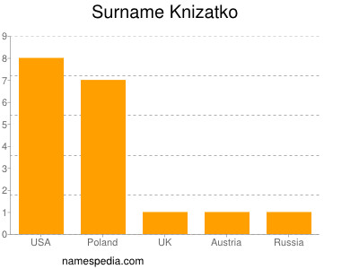 Surname Knizatko