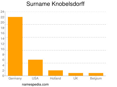 Surname Knobelsdorff