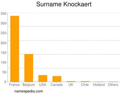 Surname Knockaert