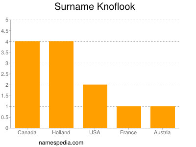 Surname Knoflook