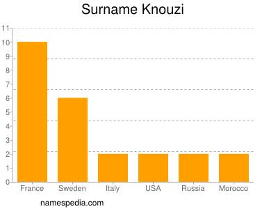 Surname Knouzi