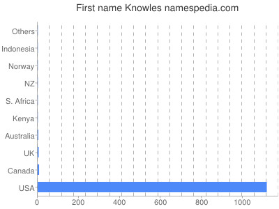 Given name Knowles