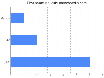Given name Knuckle