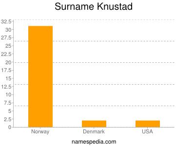 Surname Knustad