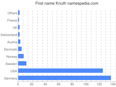 Given name Knuth