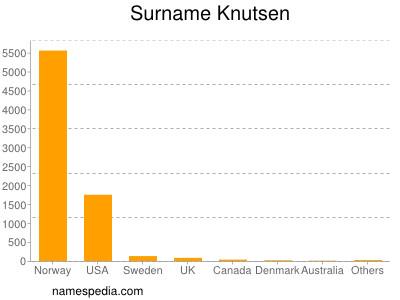 Surname Knutsen