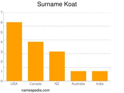Surname Koat