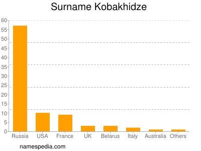 Surname Kobakhidze
