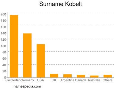 Surname Kobelt
