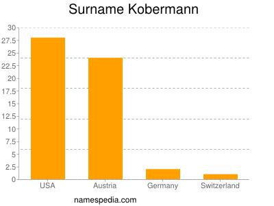 Surname Kobermann