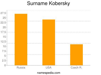 Surname Kobersky