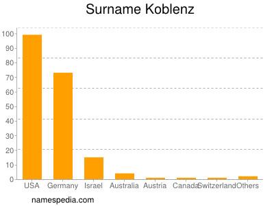 Surname Koblenz