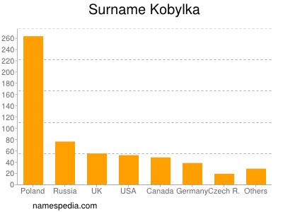 Surname Kobylka