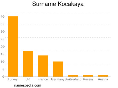 Surname Kocakaya