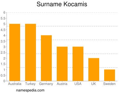 Surname Kocamis