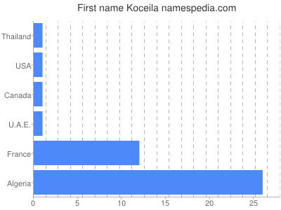 Given name Koceila