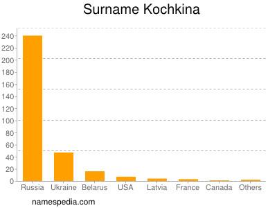 Surname Kochkina