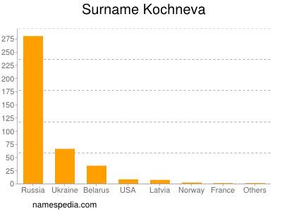 Surname Kochneva
