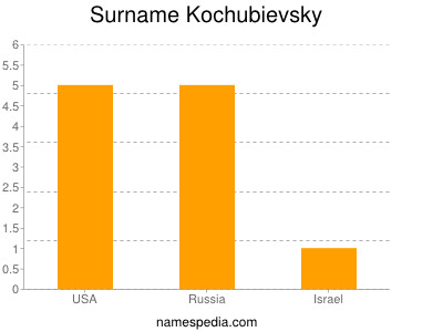Surname Kochubievsky