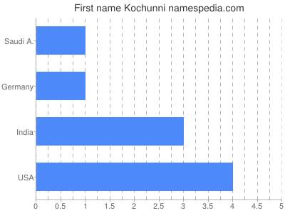 Given name Kochunni