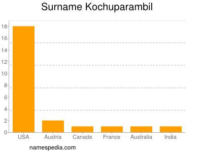 Surname Kochuparambil