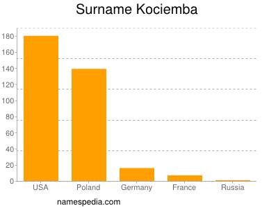 Surname Kociemba