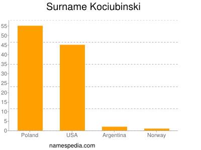 Surname Kociubinski