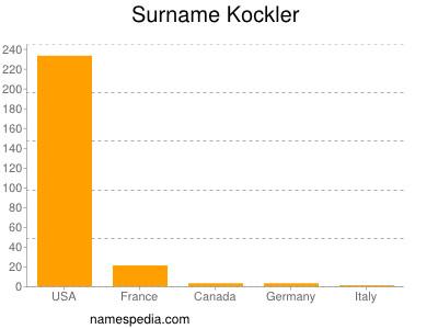 Surname Kockler