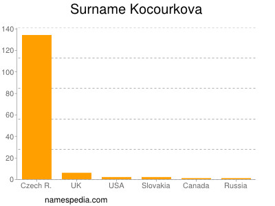 Surname Kocourkova