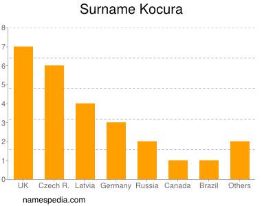 Surname Kocura