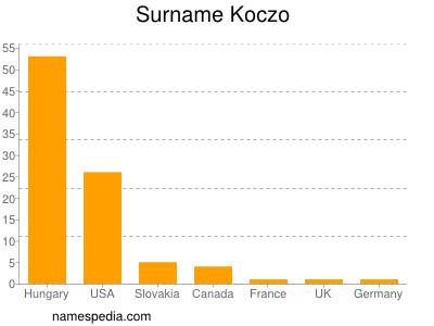 Surname Koczo