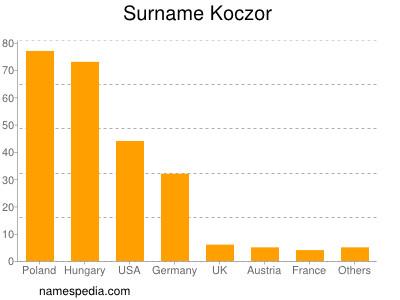 Surname Koczor