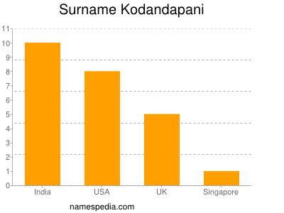Surname Kodandapani