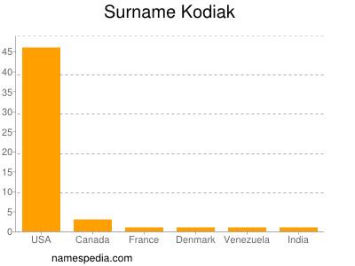 Surname Kodiak