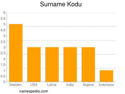 Surname Kodu