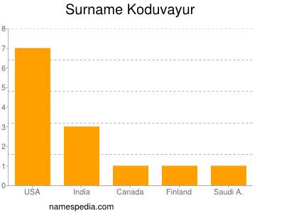 Surname Koduvayur