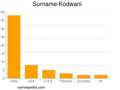 Surname Kodwani