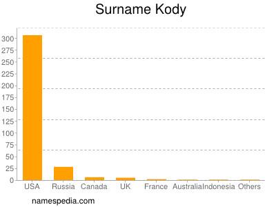 Surname Kody