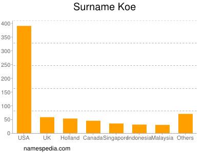 Surname Koe