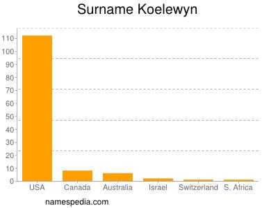 Surname Koelewyn