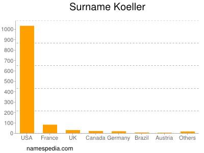 Surname Koeller